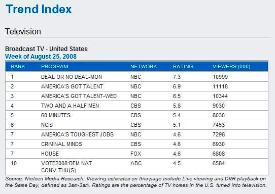 Courtesy Nielsen Media Research