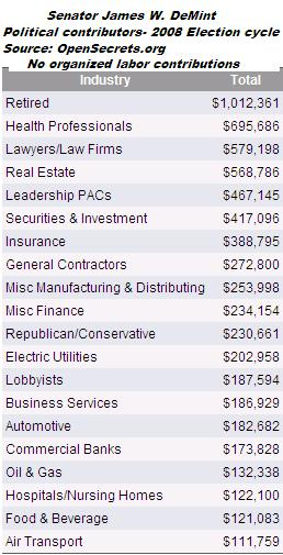 The bulk of Senator DeMint's campaign contributions came from companies and organizations who oppose labor.