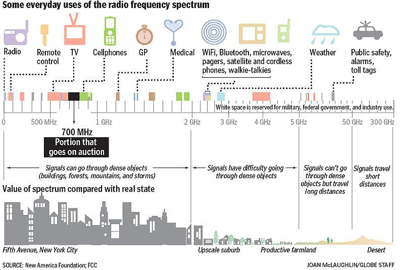 FCC's wireless mic ban imposes unfair burden | JournalCetera